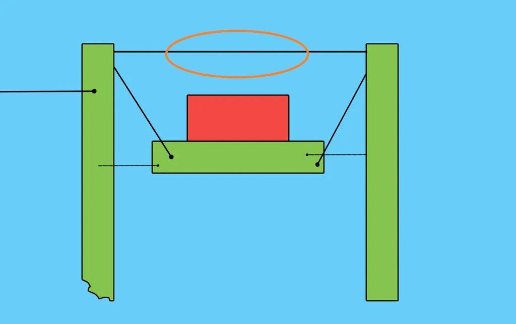 Тест на логику: Обрыв, какого троса будет предвещать падение ящика